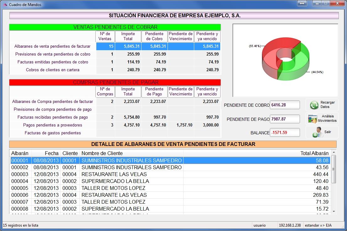 Analisis de la situacion financiera de la empresa, comparativa entre pendiente de pago y pendiente de cobro